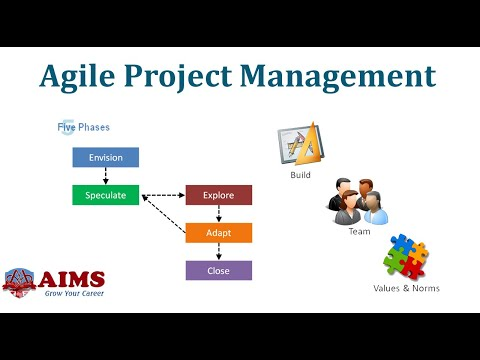 What is Agile Project Management? Agile Definition, Methodology and Scrum | AIMS Lecture
