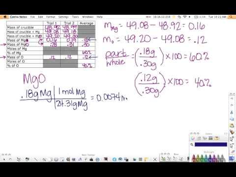 Empirical Formula of Magnesium Oxide Post-Lab