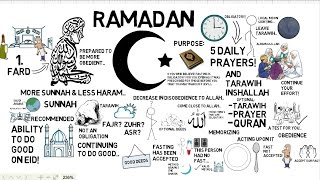 HOW TO PREPARE FOR RAMADAN - Muhammad Tim Humble Animated