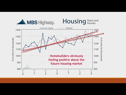 Homebuilders Are Building Which Suggests Confidence In The Real Estate Market.