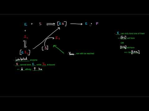 Enzyme Inhibition (Part 1 of 3) - Competitive Inhibitors