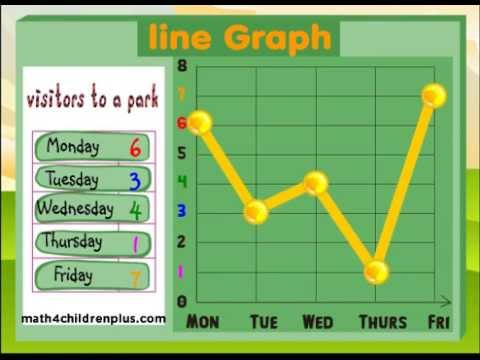 Learn about linear graphs in math - Video Lesson for kids