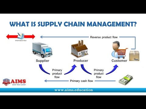 What is Supply Chain Management? Definition and Introduction   AIMS UK