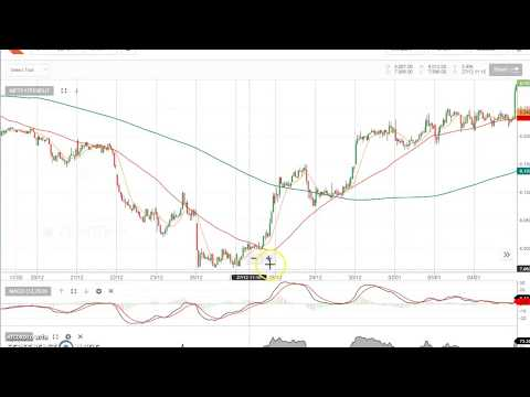 (10) EXCELLENT TECHNICAL INDICATORS TO TRADE IN NIFTY ON ZERODHA PLATFORM (NEW)