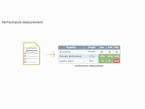 Supplier Performance Measurement course: KPI's - Procurement training - Purchasing skills