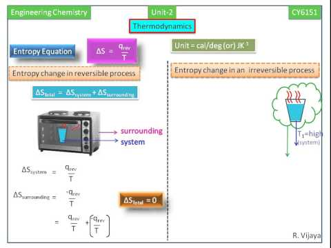 Thermodynamics-Entropy change-Engineering Chemistry-1 Notes(CY6151)