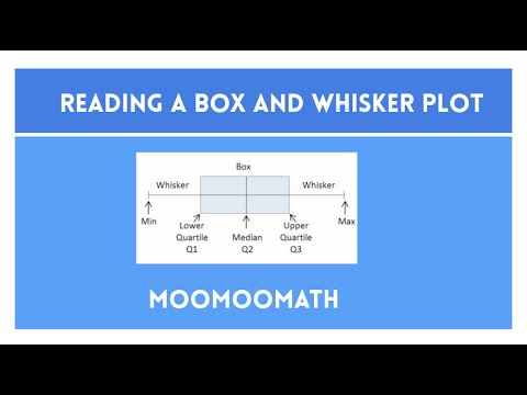 How to read a Box and whiskers Plot