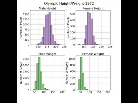 Python Olympic Visualization Iteration 1 (Histograms, Needs serious work)