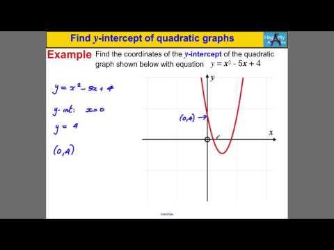 Find y-intercept of quadratic graphs