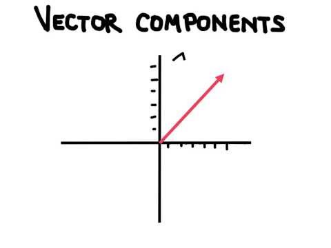 Vector Components: Solving Triangles