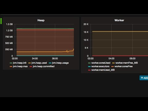Spark Performance Monitoring with Metrics, Graphite and Grafana