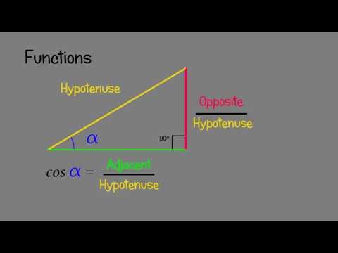 Trigonometry  - Functions - Animated