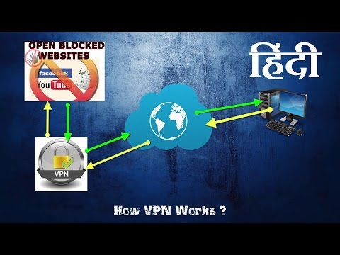हिंदी - [VPN] – How to Change IP, Open blocked website, Hide identity ? | $$007
