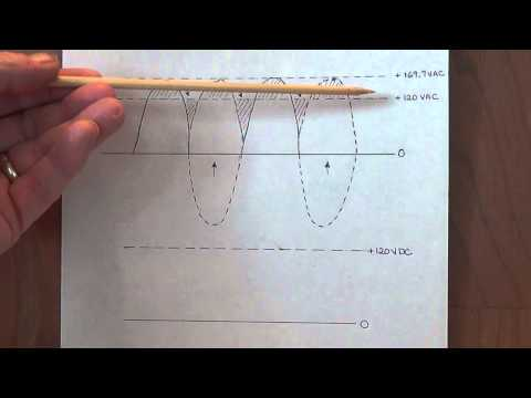 The AC Wave Form, Peak Voltage, RMS, and Amplifier Power Ratings