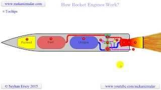 how rocket engines work