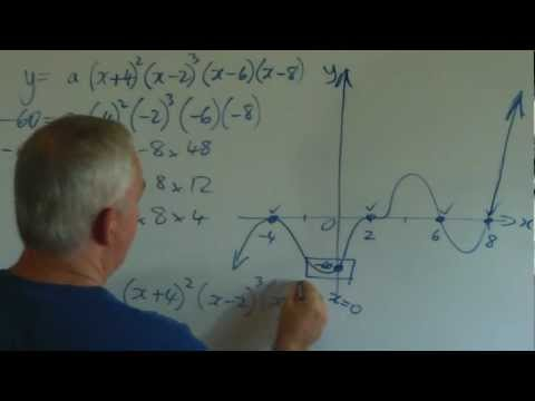 How to Construct a Polynomial Function Given Its Graph