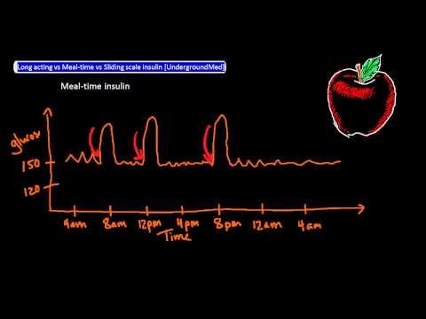 Long acting vs Meal-time vs Sliding scale insulin [UndergroundMed]