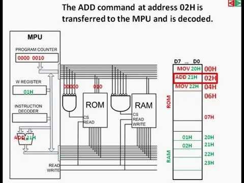 8051 Instruction Set 8051 Microcontroller Tutorial