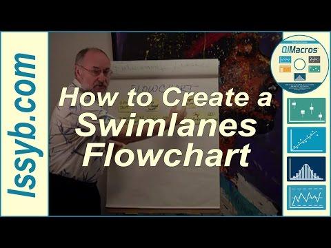 How to Create a Swimlanes Flowchart