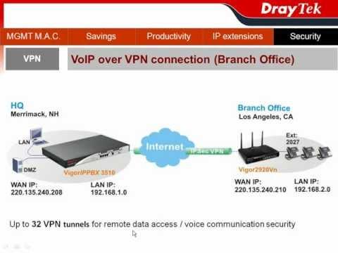 VigorIPPBX 3510 - VoIP over VPN