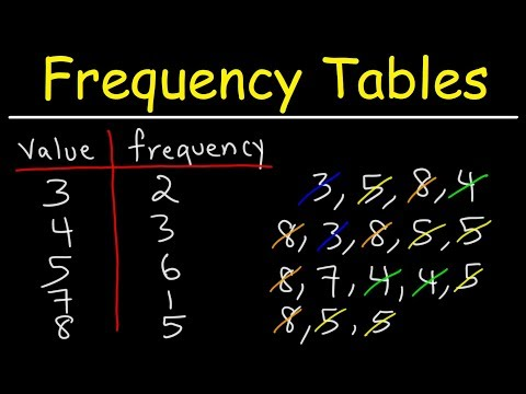 How To Make a Simple Frequency Table
