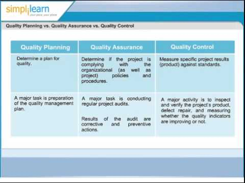 Quality Planning vs Quality Assurance vs Quality Control Project Quality Management