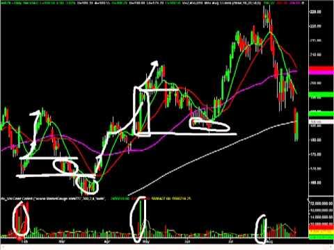 How to Analyze Stocks Trading on Volume