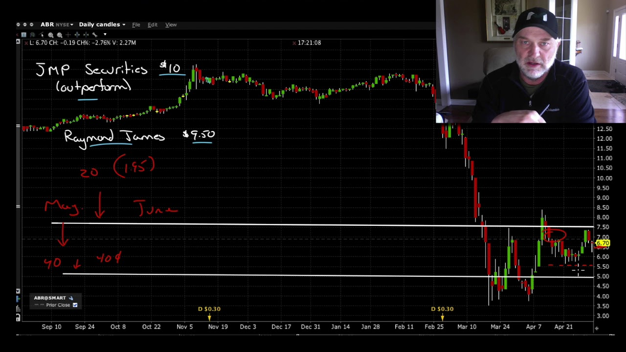Selling puts for income and obtaining a position using ABR