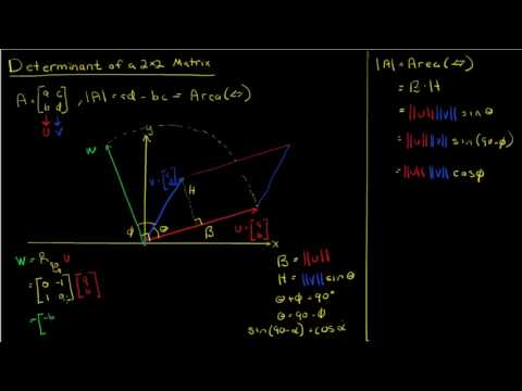 Determinant is the Area of a Parallelogram