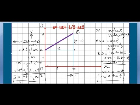 Velocity Time Graph Class 9 Part 6 | Physics