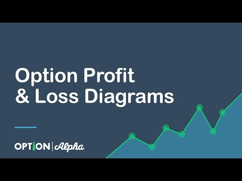 Option Profit & Loss Diagrams
