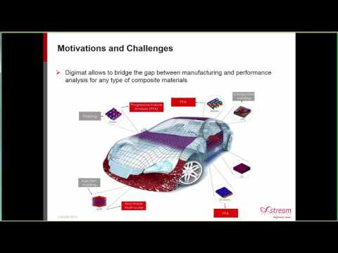 Damping Behavior of SFRP for automotive NVH simulations