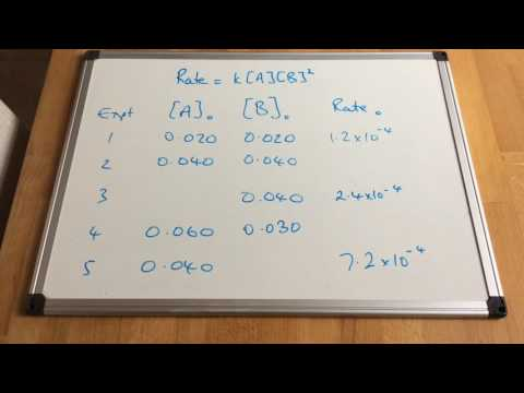 Initial Rates 'Complete the Table' Method 1 (easy)