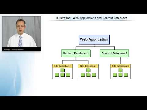 SharePoint 2013 Web Applications and Content Databases Illustration