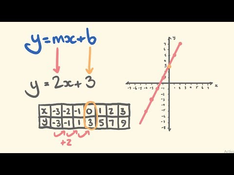 Graphing linear equations using y = mx + b (Slope - Intercept)