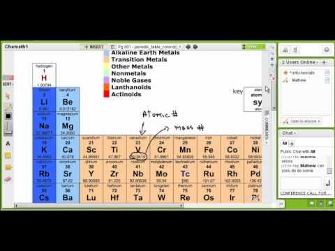 Mass number, protons, electrons, neutrons