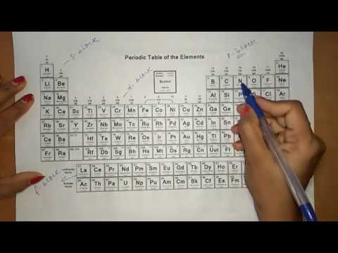 Learn Periodic Table in 5 Minutes Hindi Part-1 - Easy Method to Memorize Periodic Table