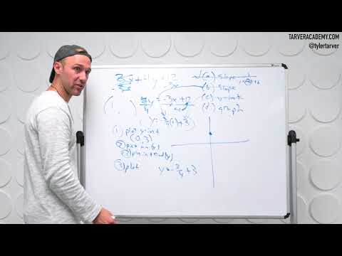 Finding and Plotting Slope Intercept Form ( y=mx+b) from Standard Form