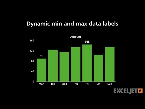 Dynamic min and max data labels in a chart