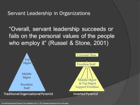 Servant Leadership in organizations