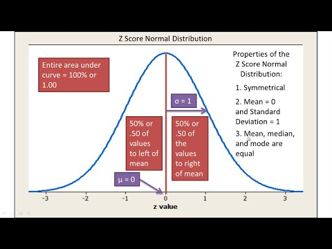 Normal Distribution and z Scores Explained - Introductory Statistics