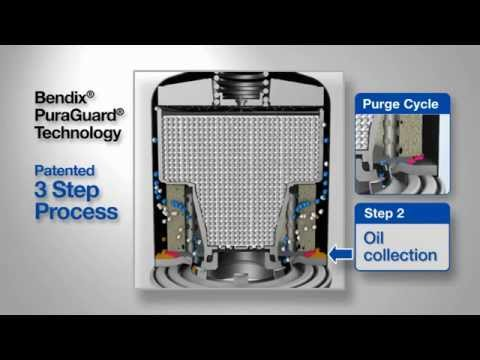 Superior Air System Protection by Bendix® PuraGuard®