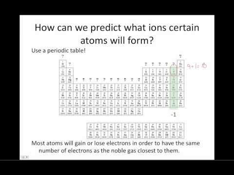 Ionic Compounds: Chemistry Tutorial