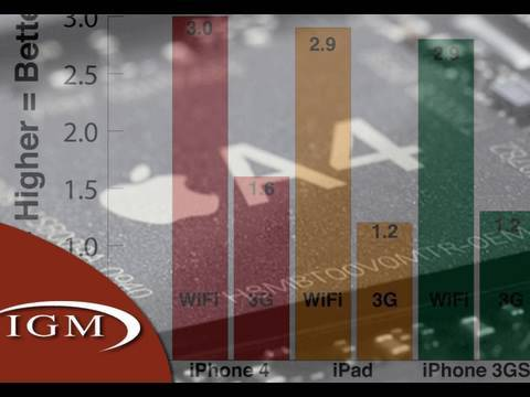 iPhone 4 Features: Speed Test vs iPad, 3GS, and iPhone (Review)