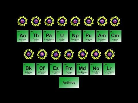 Actinide Metals/Periodic Table