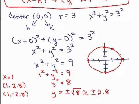 Equation of Circle 2