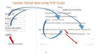 update mysql database