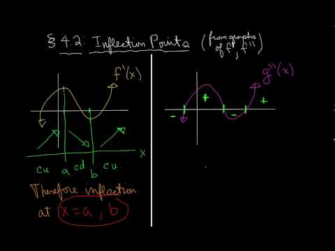4.2.3 - How to find inflection points given graph of derivative of second derivative