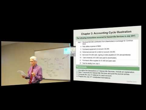 Accounting Practices and Principles- Learning Objective 3.5