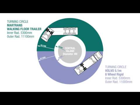 Walking Floor Trailer Turning Circle Comparison